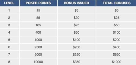 ignition-casino-welcome-bonus-tables